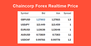 Chaincorp Realtime Forex Price
